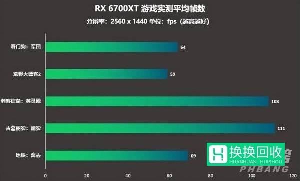 RX 6700XT游戏测试(玩游戏)
