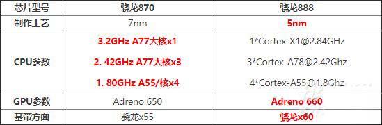 天玑1200和骁龙870处理器哪个好(对比评测)