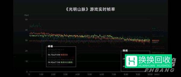 骁龙870和天玑1200哪个性能更好(专业对比)