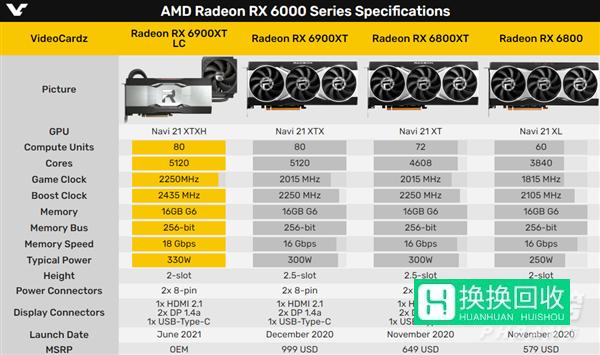 AMDRX6900XT水冷版价格(最新消息)