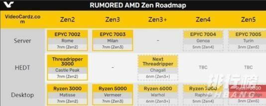 zen4处理器最新消息(内幕曝光)