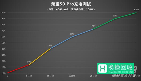 荣耀50pro充电测试(评测)