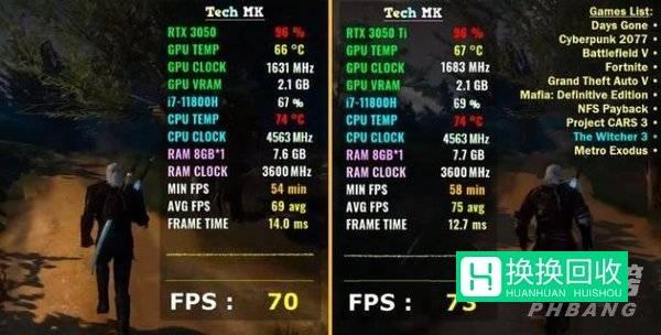 3050和3050ti之间有多少差距