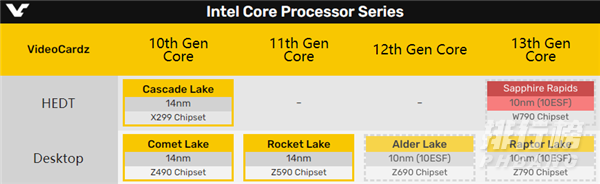 Intel10nm桌面处理器上市时间(消息曝光)