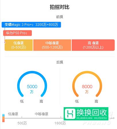 华为P50和荣耀Magic 3哪个好(详细介绍)
