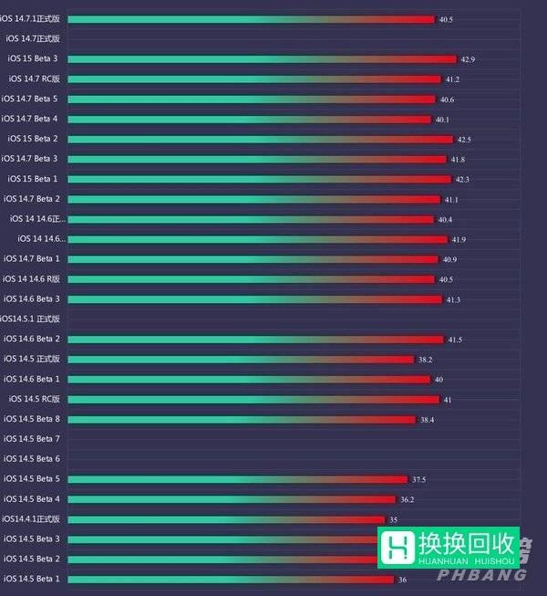 ios14.7.1续航表现怎么样(续航测试)