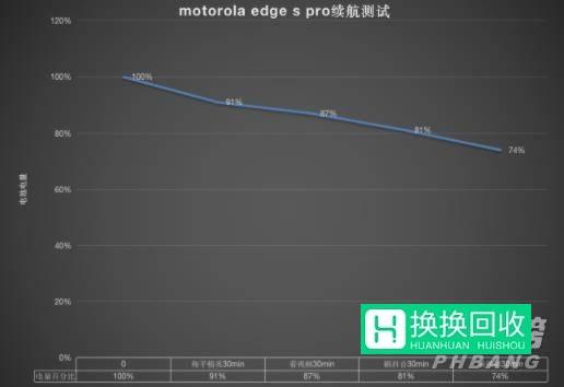 摩托罗拉edge S pro怎么样(评测)