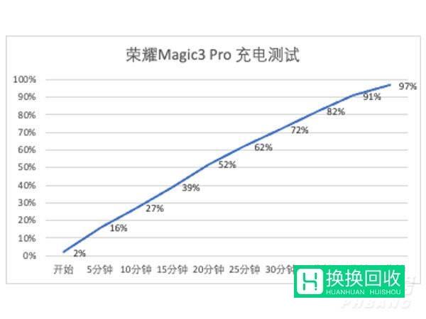 荣耀Magic3pro和至臻版有什么区别(参数对比)