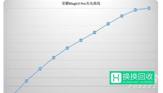 荣耀Magic3Pro玩游戏怎么样(测评)